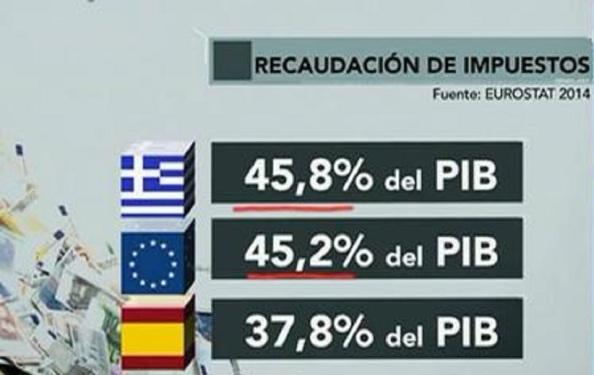 La recaudación de impuestos de Grecia, por encima de la media europea y ocho puntos por encima que España