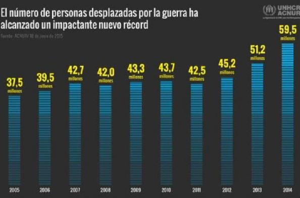 La estadística sobre refugiados políticos en el mundo a consecuencia de las guerras ¿Qué nos deparará la del 2015?