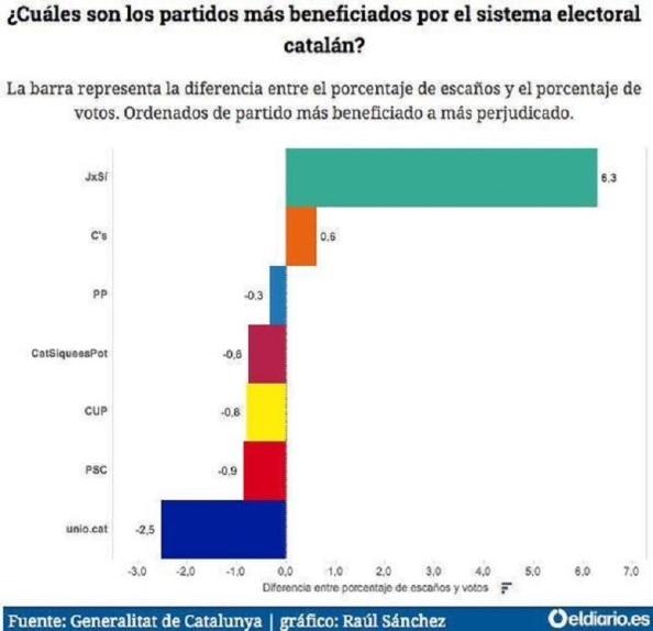 Beneficiarios y perjudicados por el actual sistema electoral.