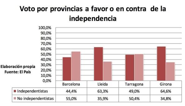 La fuerza del independentismo por provincia