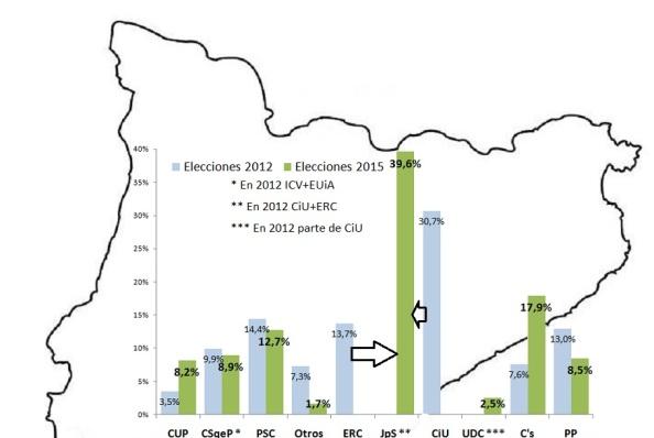 Comparación de los porcentajes del voto a las principales opciones políticas, con los ajustes de los cambios habidos en las formaciones, comparativa con las autonómicas catalanas del 2012. Fuente: