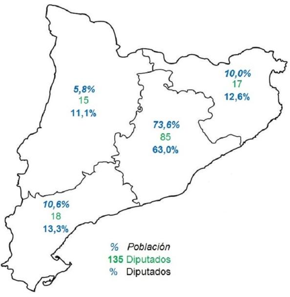 Mapa de Cataluña por provincias: población y diputados. Fuente: