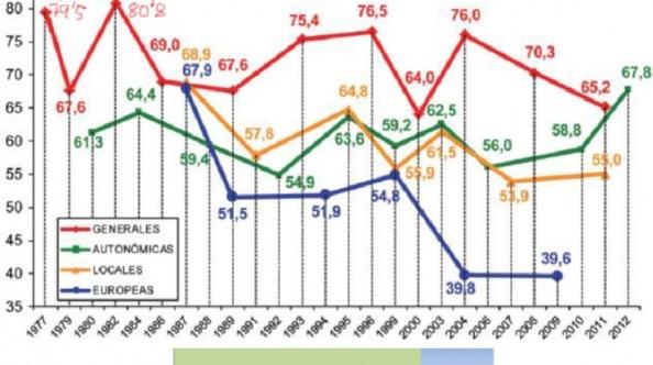 La mayor participación habida en unas elecciones autonómicas, y en el cómputo de todas las citas electorales habidas en Cataluña con la única excepción de las promeras elecciones generales, junio de 1977 y las que llevaron al PSOE con Felipe González por primera vez a la Moncloa, 1982.