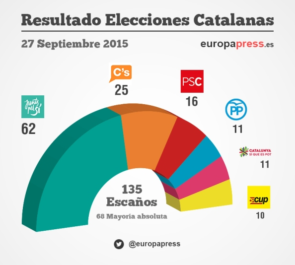 Reparto de escaños definitivos, elecciones 2015
