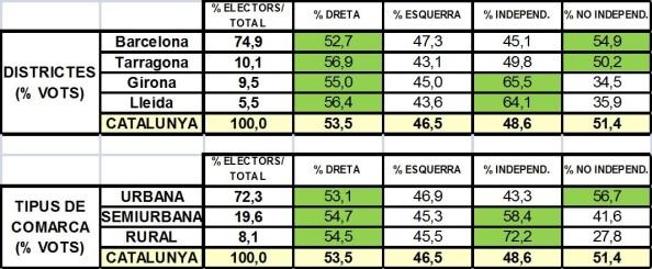 Fuente: Elaboración propia con datos provisionales del Parlament de Catalunya.
