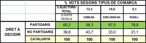 Fuente: Elaboración propia con datos provisionales del Parlament de Catalunya