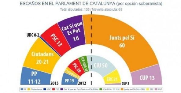 La demoscopia, una vez más, tal como nos viene acompañando en los últimos episodios electorales (Europeas, Municipales, Gran Bretaña, Grecia...) sigue sin acertar. Aquí situamos la media de las encuestas que se han venido dando sobre estos comicios catalanes y donde solo acierta en exactitud con el PP (11 escaños). Las mayores desviaciones se producen en Cat Sí es Pot y en la CUP.