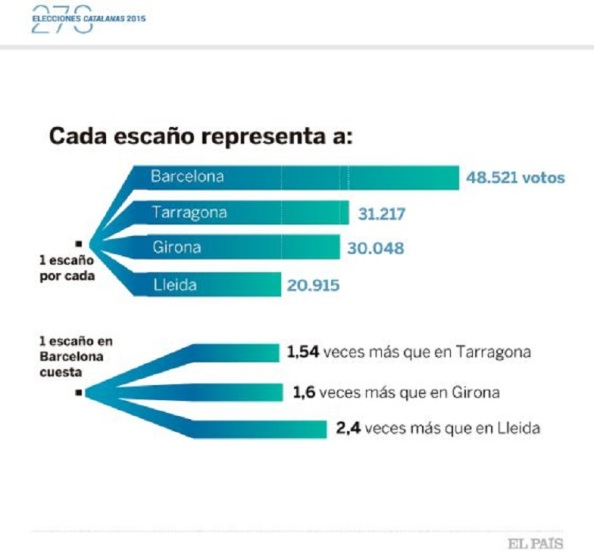 Bajo este reparto, si nos vamos por circunscripciones provinciales, en Barcelona, el logro de un escaño equivale a 48.521 votos; en Tarragona sale por 31.217 papeletas cada uno; el de Girona, por 30.048, y el de Lleida, por 20.915 electores. O sea, lograr un parlamentario en Barcelona cuesta 1,54 veces más que en Tarragona, 1,6 veces más que en Girona y 2,4 veces más que en Lleida.