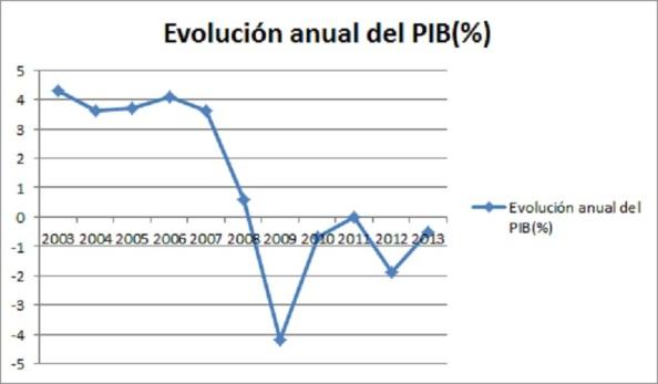 el PIB andaluz con respecto al de España, está calibrada en un diferencial de 3,5 puntos negativos, y de 11 puntos igualmente de divergencia con respecto a la media europea.