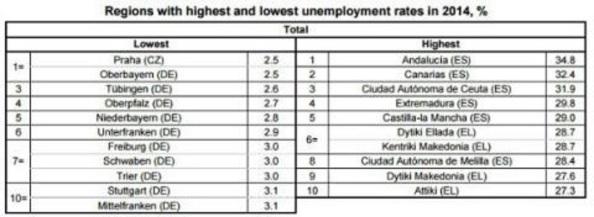 """Regiones con menor y mayor paro de la Unión Europea. España, con Andalucía a la cabeza, tenía a final del 2014 el """"honor"""" de contar con 6 entre las 10 primeras regiones con mayor desempleo"""