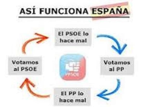 Así ha venido funcionando España