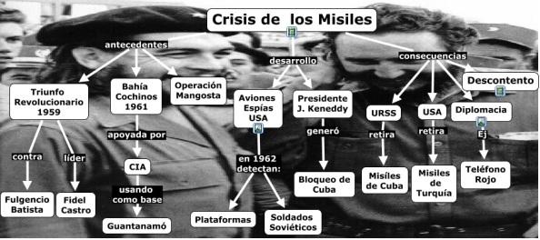 Esquema de la crisis de los misiles cubanos