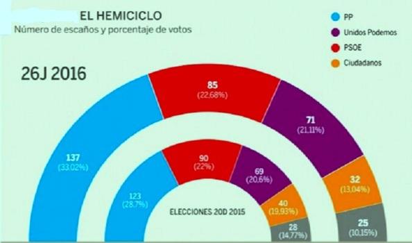 Resultados elecciones generales 26-J comparativos con los del pasado 20-D