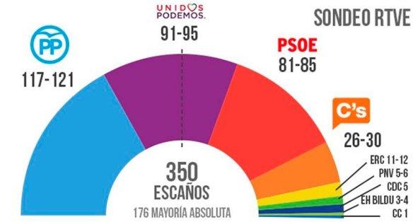 Rotundo fracaso de las encuestas, hasta la que figura aquí realizada el mismo día de la votación realizada a pie de urnas. Al final el resultado ha sido: PP, 137 diputados. PSOE, 85. UP, 71 y Cs, 32.