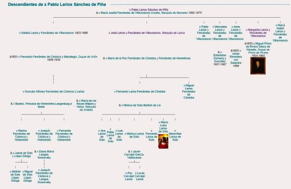 árbol genealógico de pablo larios sánchez de piña
