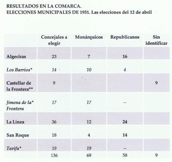 Elecciones municipales 12.04.1931 Campo de Gibraltar